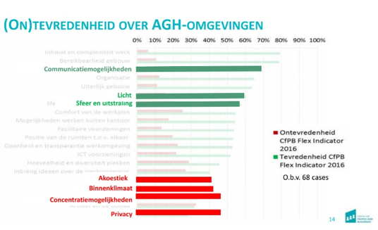 (On)tevredenheid over AGH-omgevingen